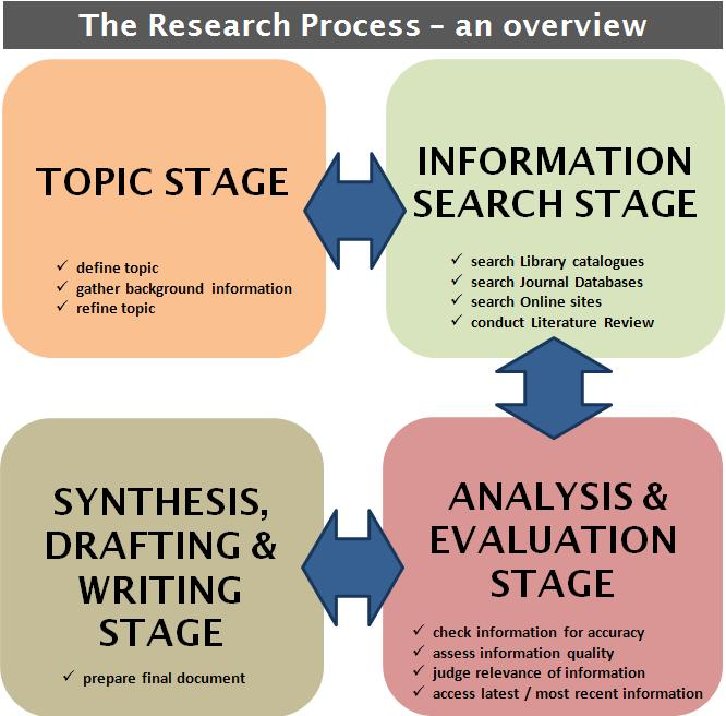 The Research Process an overview diagram showing each of the four stages.