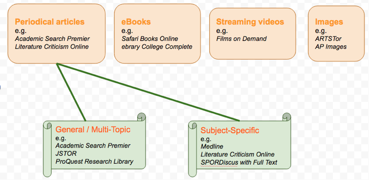 online databases contents