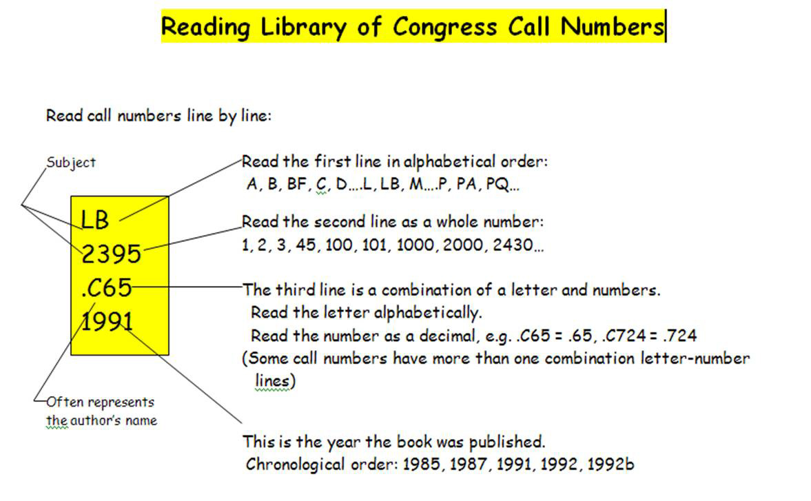 LC Call Number Explained