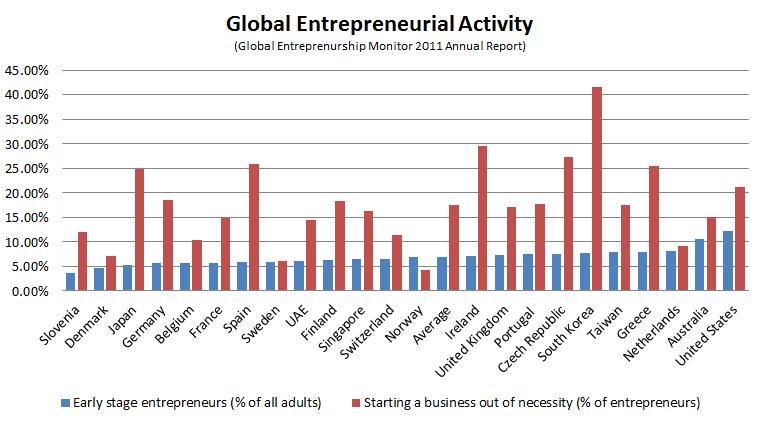global_entrepreneurship stats