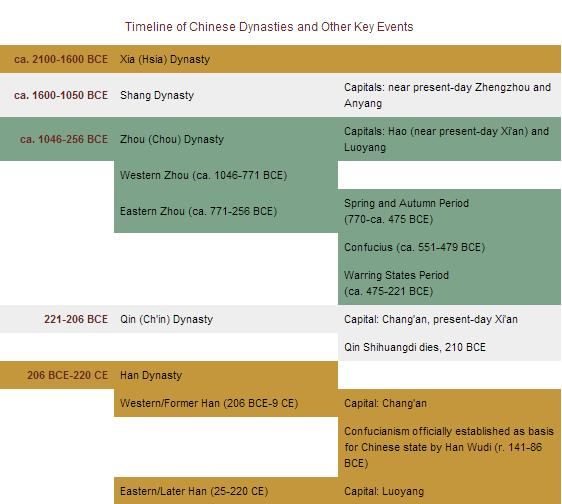 Timeline Chinese Dynasties_Columbia Asia for Educators