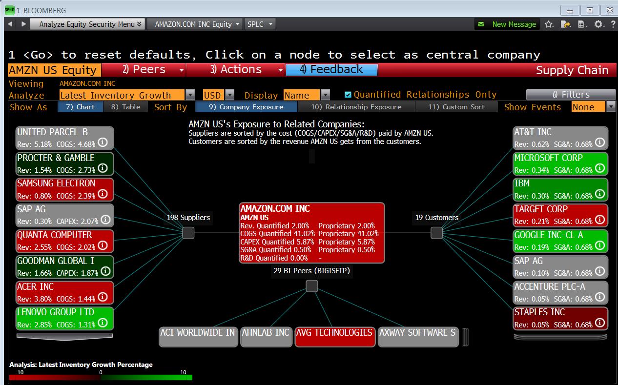 Анализ цепочек поставок Bloomberg