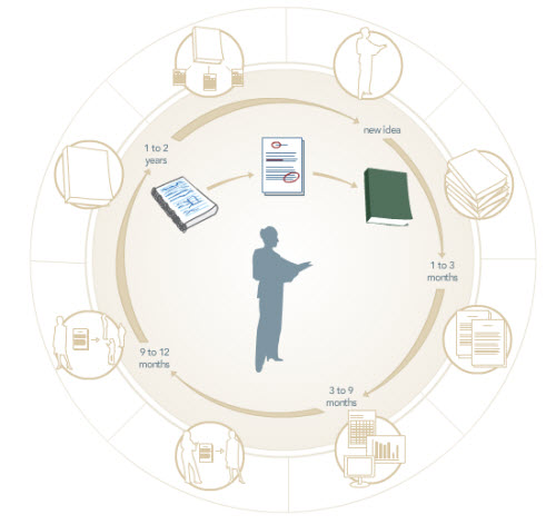 Image representing process of writing, submitting and publishing a journal article.