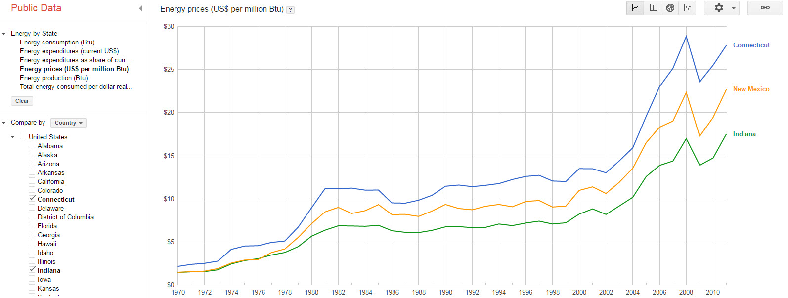 Graph created using Google Open Data showing that energy costs more in CT than in other states.