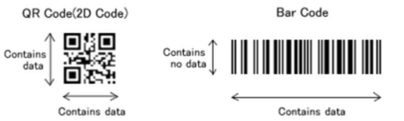 QR vs Bar Code