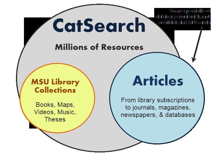 CatSearch Coverage