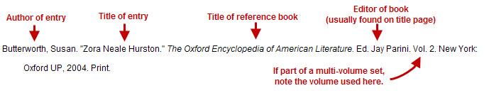 "Butterworth, Susan. ""Zora Neale Hurston."" The Oxford Encyclopedia of American Literature. Ed. Jay Parini. Vol. 2. New York: Oxford UP, 2004. Print."