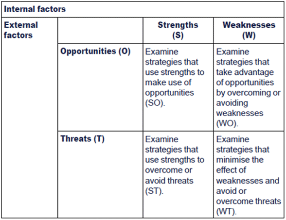 TOWS Analysis Chart: Threats, Opportunities, Weaknesses, Strengths