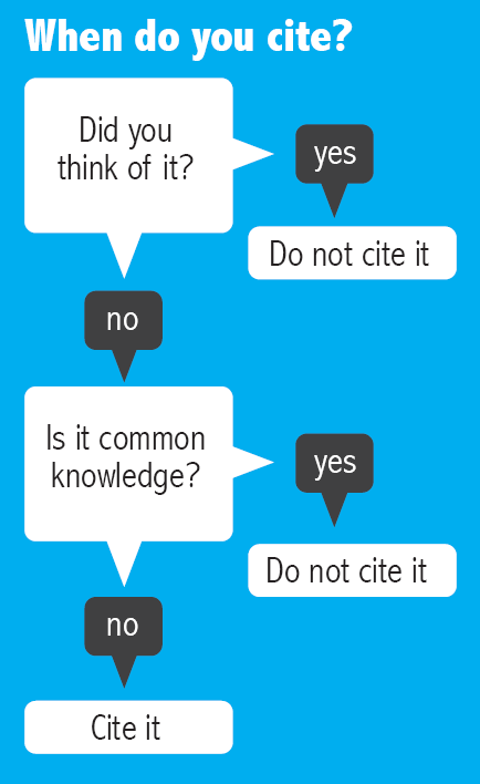When to cite decision chart. Did you think of it? If yes, do not cite it. If not, is it common knowledge? If yes, do not cite it. If no, cite it.