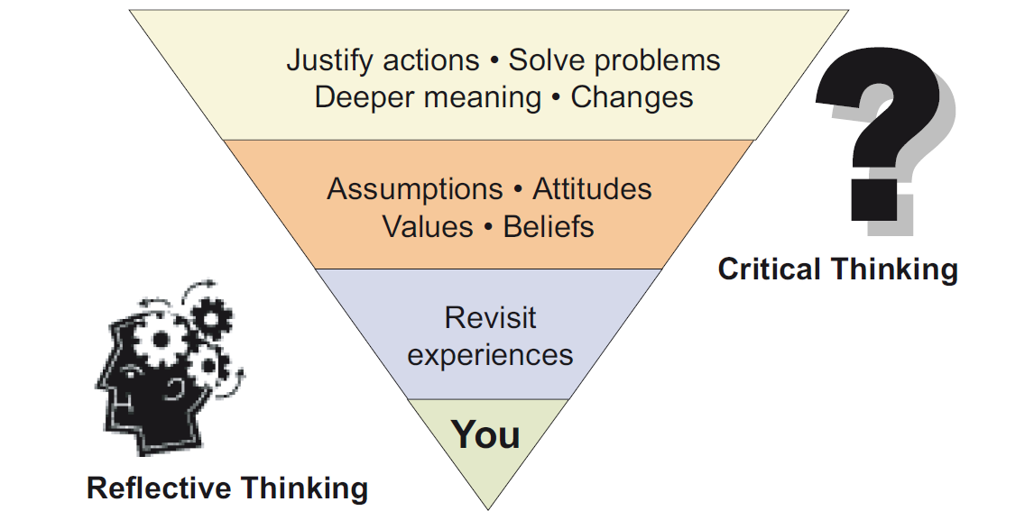 Reflective thinking pyramid