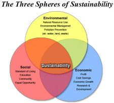 Description of three spheres of sustainability