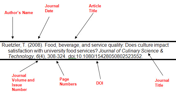 Image of a citation example in APA formation (6th)