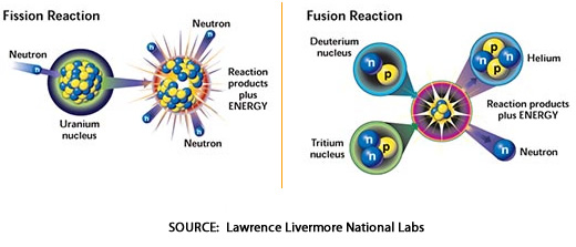 fission vs fusion