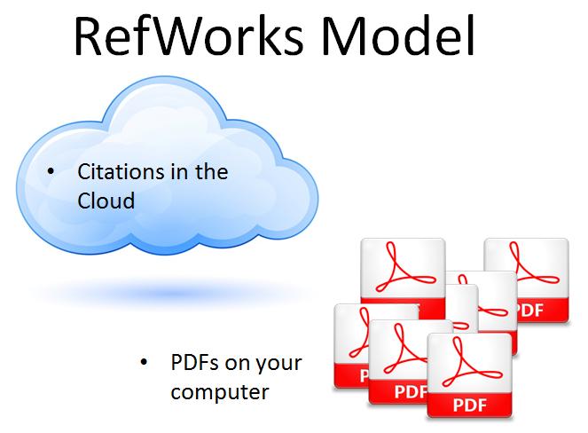 RefWorks Model