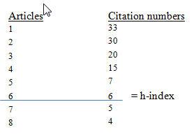 h-index calculation