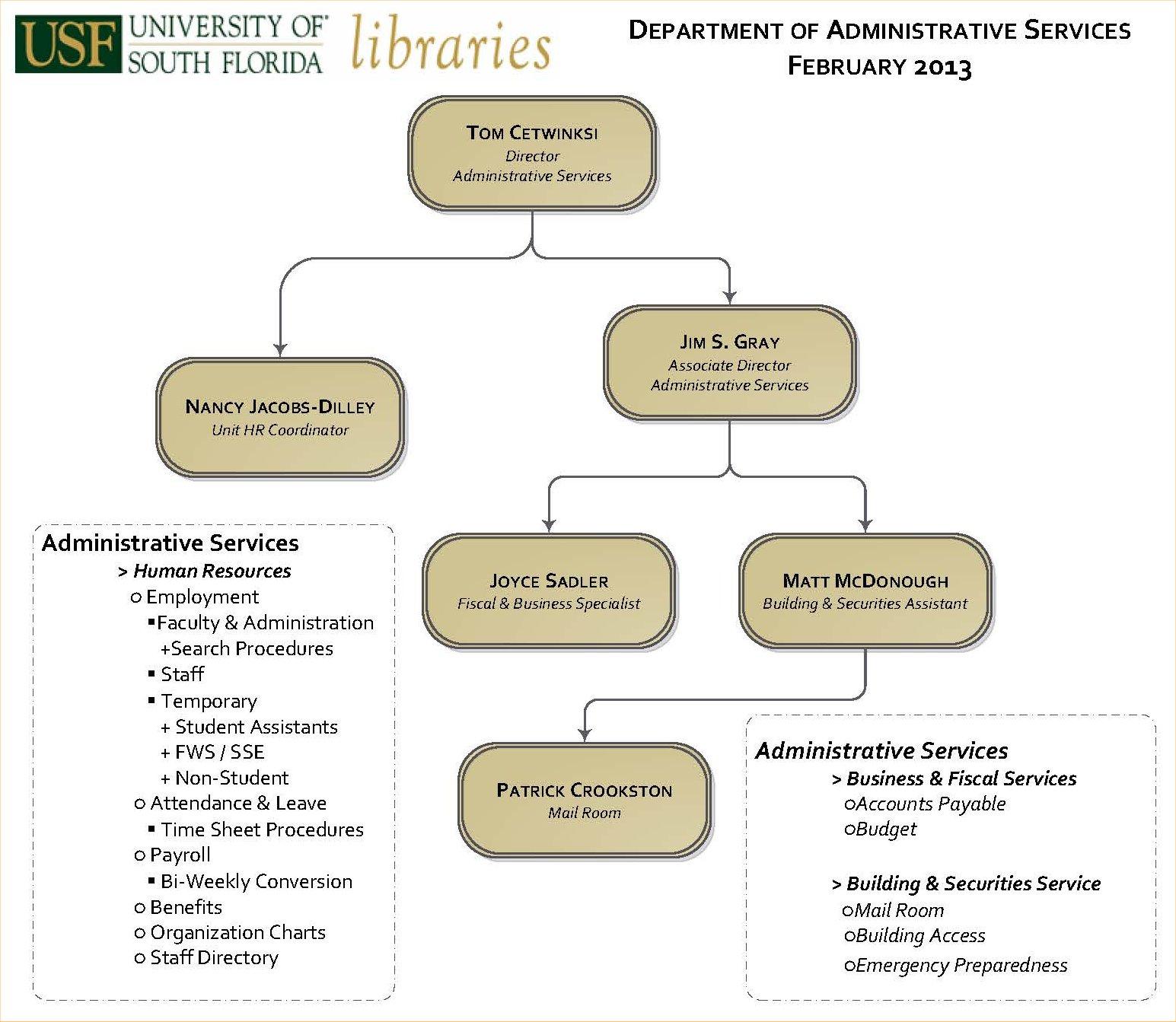 admin-organizational-chart