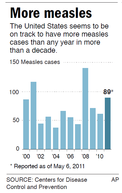 <AP> MEASLES 050511: Chart shows annual number of cases in the U.S.; 1c x 4 1/2 inches; 47 mm x 114 mm; with BC-Measles; FD; ETA 5 a.m. <AP>