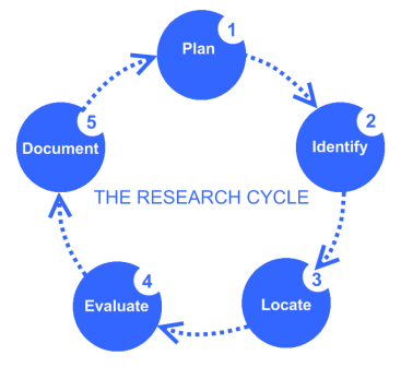An diagram of the 5 steps in the research cycle.