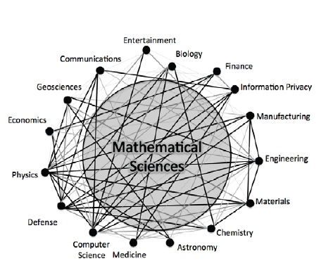 how math is connected