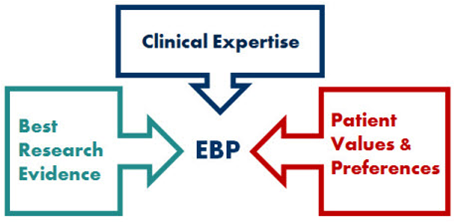 diagram of elements of EBP