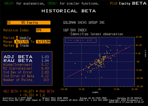 Goldman Sachs beta information from Bloomberg
