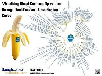 Radial Poster of a Chiquita Banana