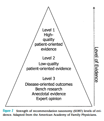 sort model - from the american academy of family physicians