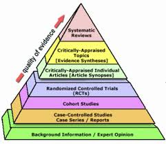 EBM Levels of Evidence pyramid