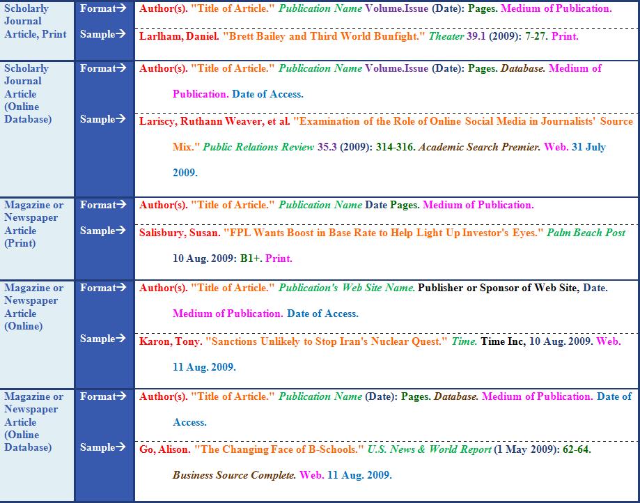 MLA Formats/Samples: Articles