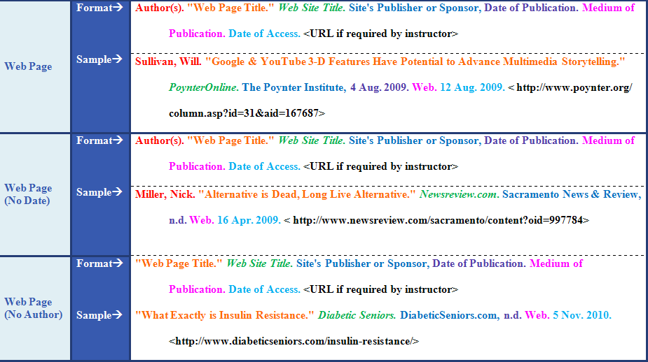 MLA Formats/Samples: Web