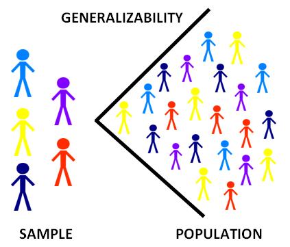 Sample/Generalizability Image