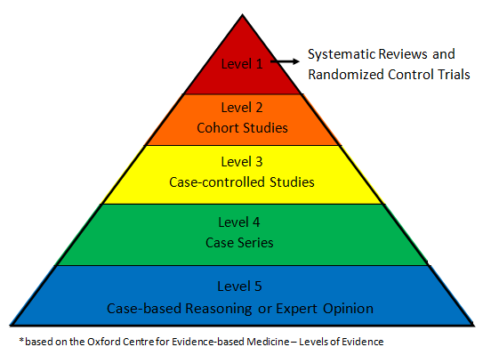 Levels of EBP Pyramid Image