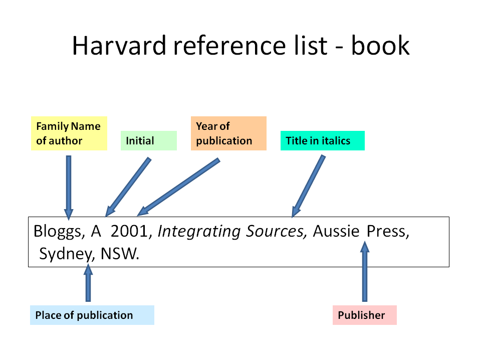Harvard vs Vancouver reference book