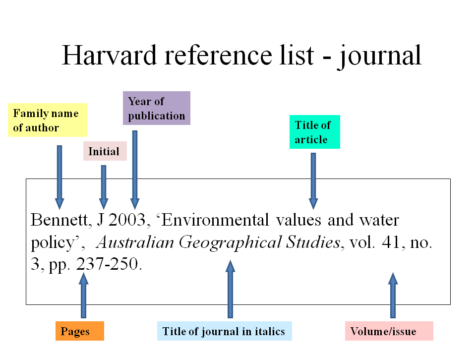 Harvard vs Vancouver reference journal article
