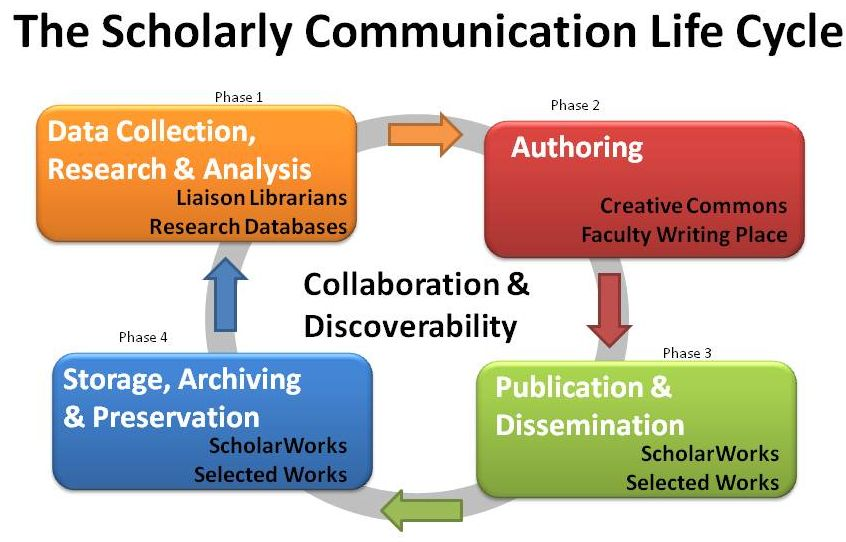Scholarly communication life cycle