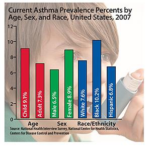 CDC: Asthma Data Statistics