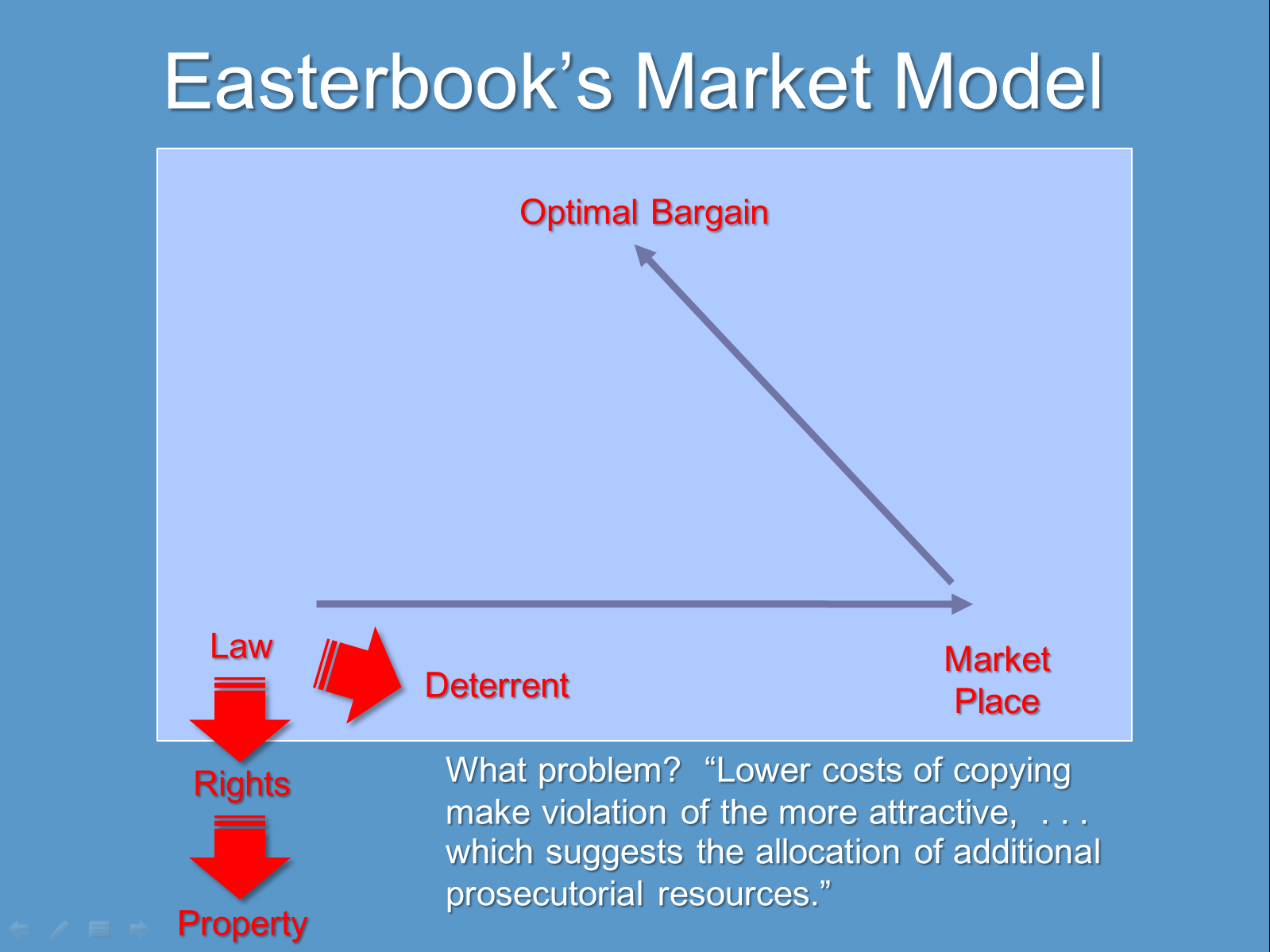 Judge Easterbook's economic model of how cyberspace should be regulated--laws schould define detterents, rights, and the marketplace, which should facilitate an optimal bargain