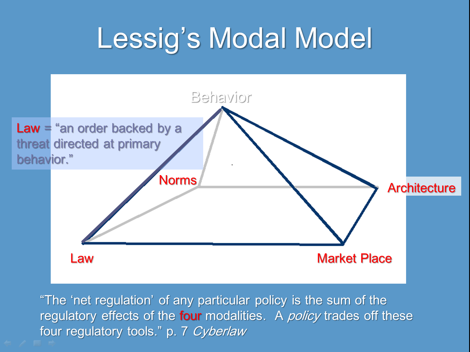 Illustration Lawrence Lessig's Model of the Modalities Affecting Behavior in Cyberspace (Law, Architecture, Norms, and Markets