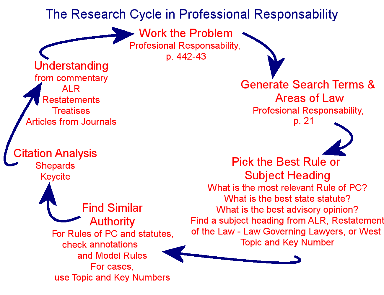 Outline of research cycle for PR