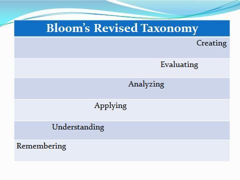 picture of Blooms Taxonomy