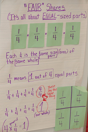 Fraction chart explaining quartersshowing s prepared by the teacher