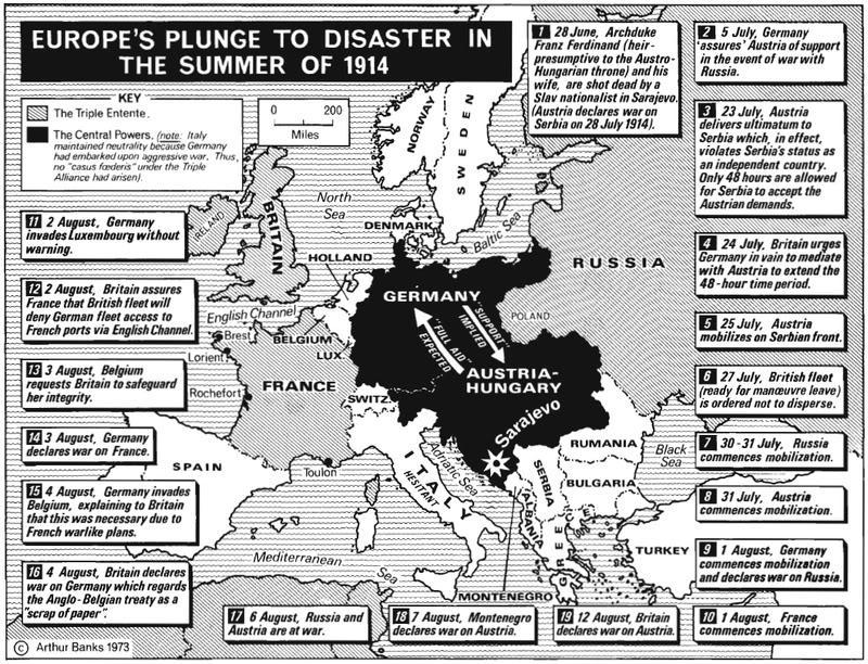 July Crisis 1914