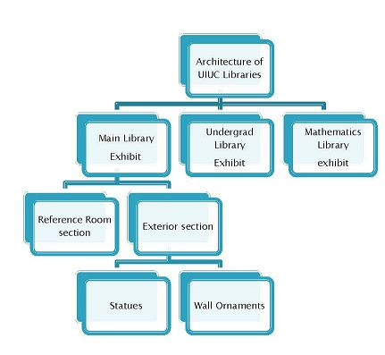 A flowchart of the architecture of UIUC Libraries