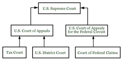 Tax Court Hierarchy