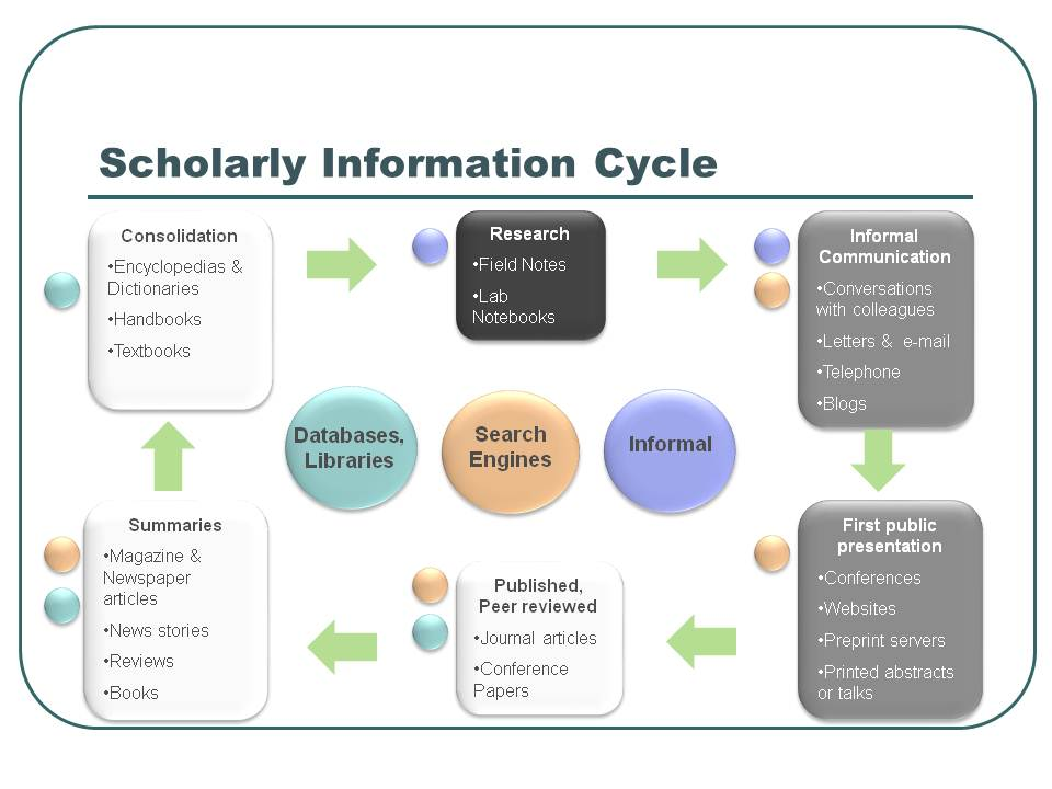 Scholarly information cycle
