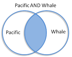 Venn diagram with pacific in left circle and whale in right circle.