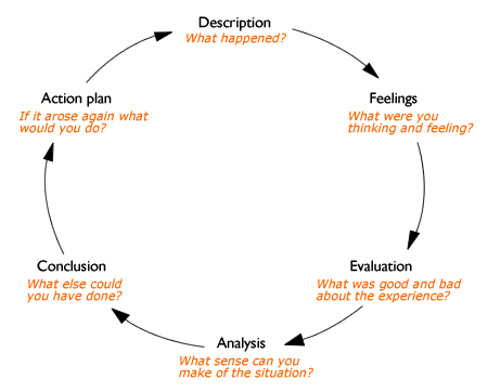 Gibbs' reflective cycle