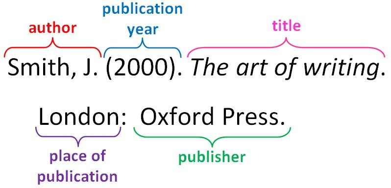 Citation parts of a book
