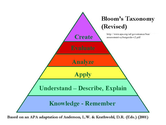 Diagram of revised Bloom's Taxonomy