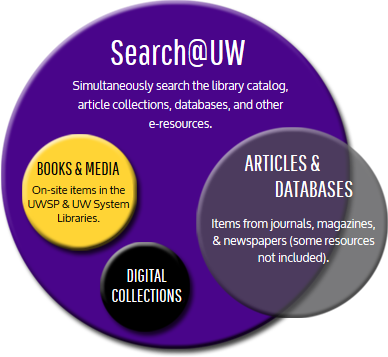 Search@UW
